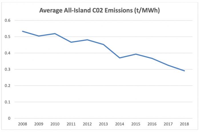 Fuel Mix - Average CO2