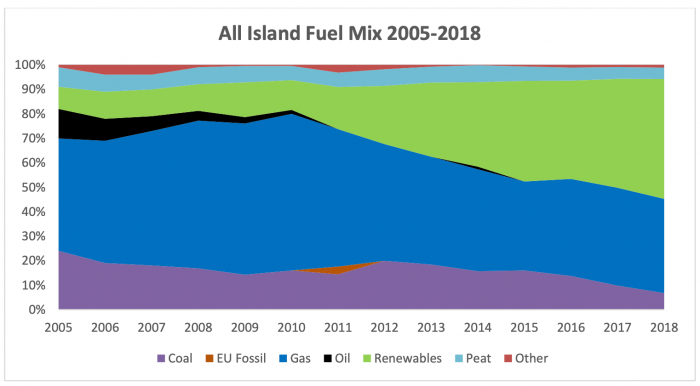 Fuel Mix Over Time