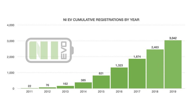 Norrthern Ireland Annual EV Sales Figures