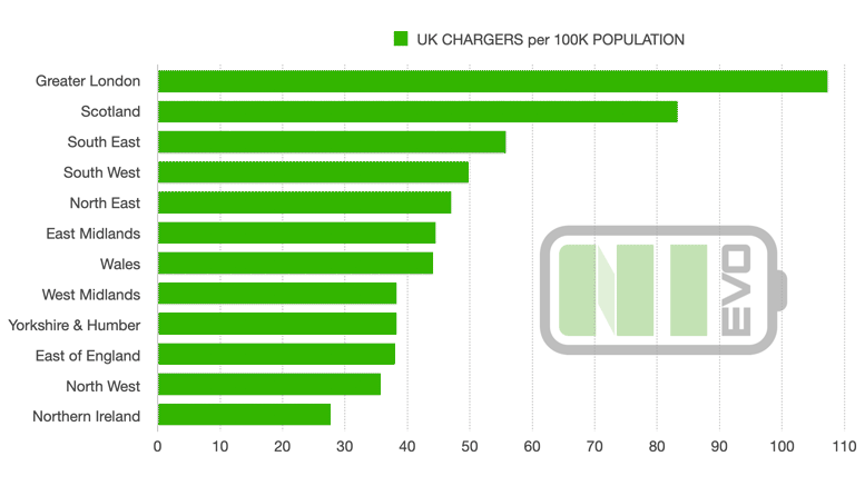 UK EV Charger Points by Region 2021