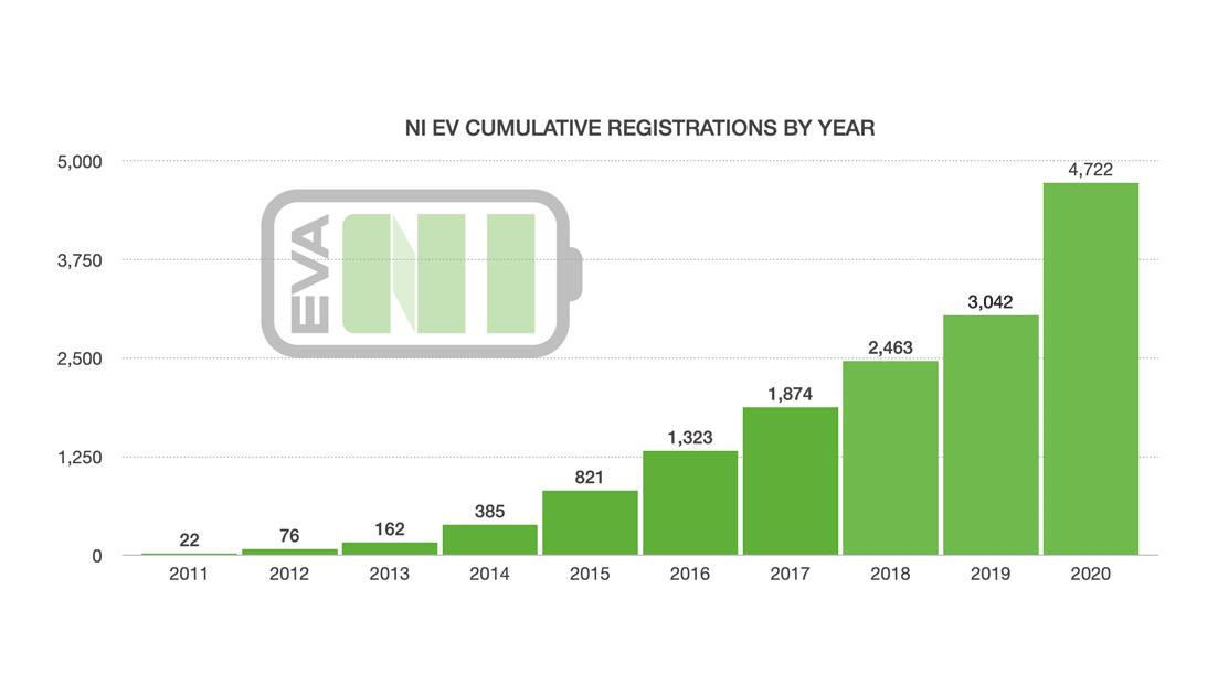 EV Registrations in Northern Ireland