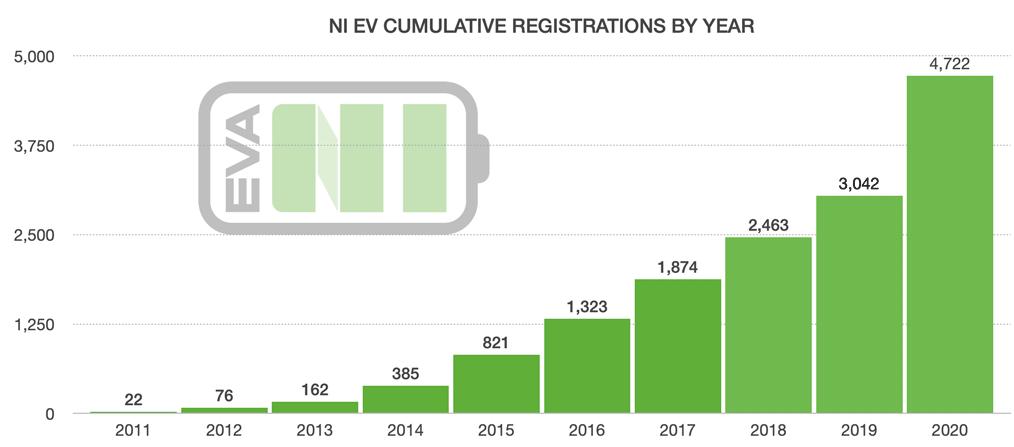 EV's in NI 2020